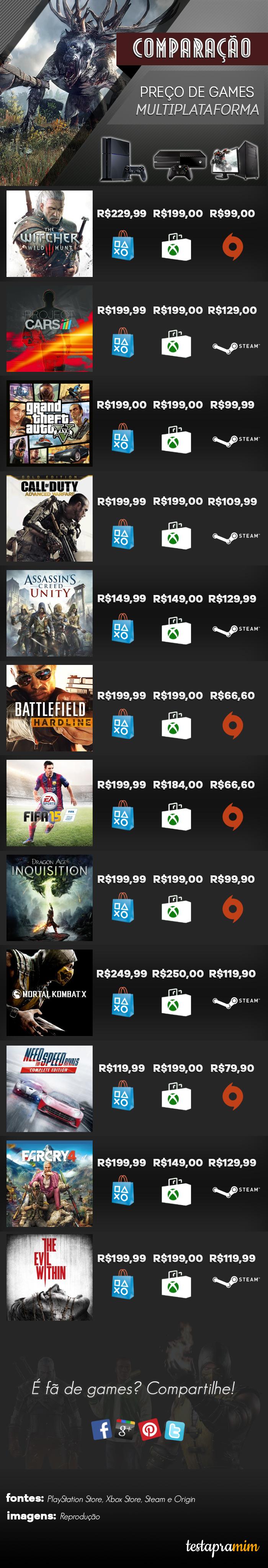 Infográfico comparação de preços games nova geração PCs e consoles