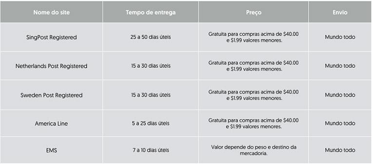 Tabela de envio EBANX GearBest