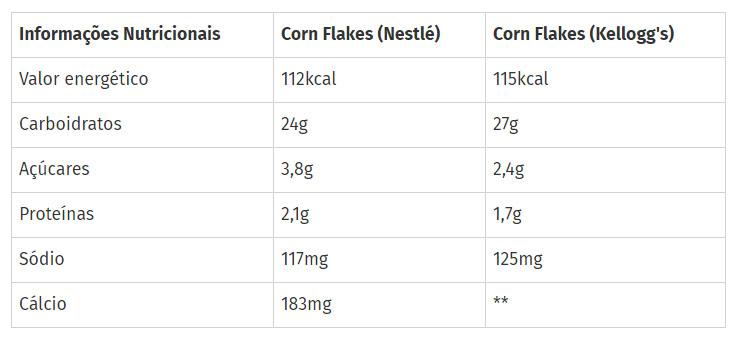 Tabelas nutricionais Corn Flakes Kellogg's X Corn Flakes Nestlé